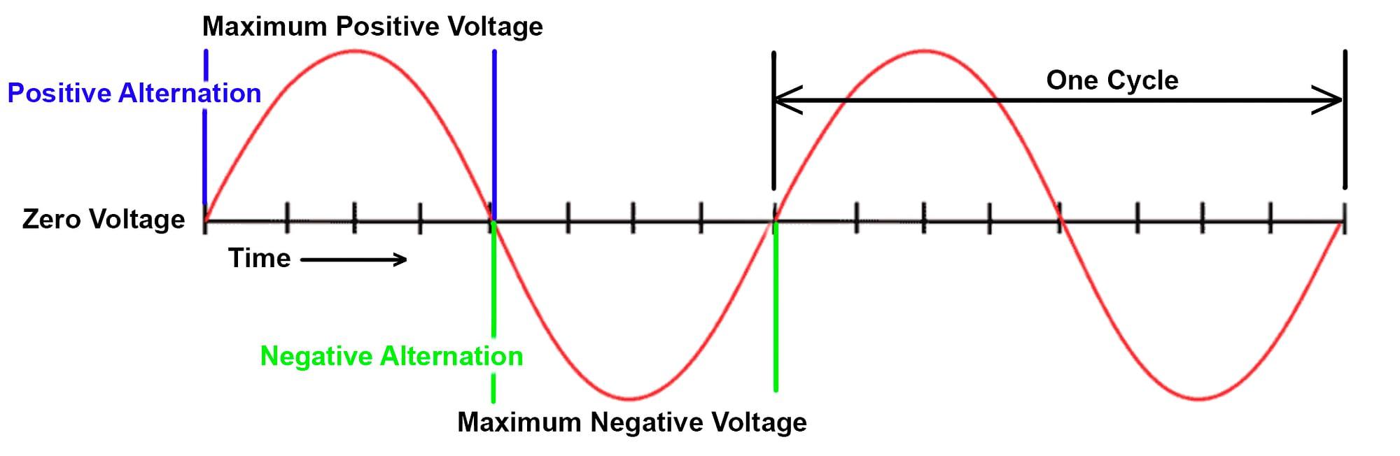 AC Power Sine diagram